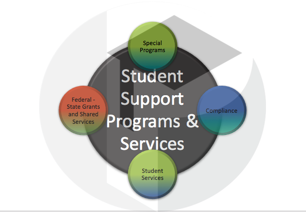 SSPS Logo - Student Support Programs and Services: Special Programs, Compliance, Student Services, Federal - State Grants and Shared Services